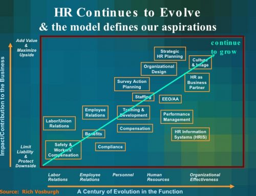 The Future of Human Resources – Are We Ready?
